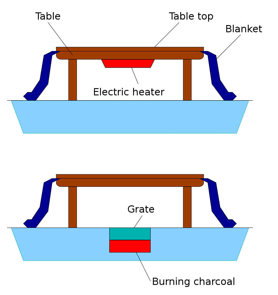 What are the Safety Precautions When Using a Kotatsu? 1